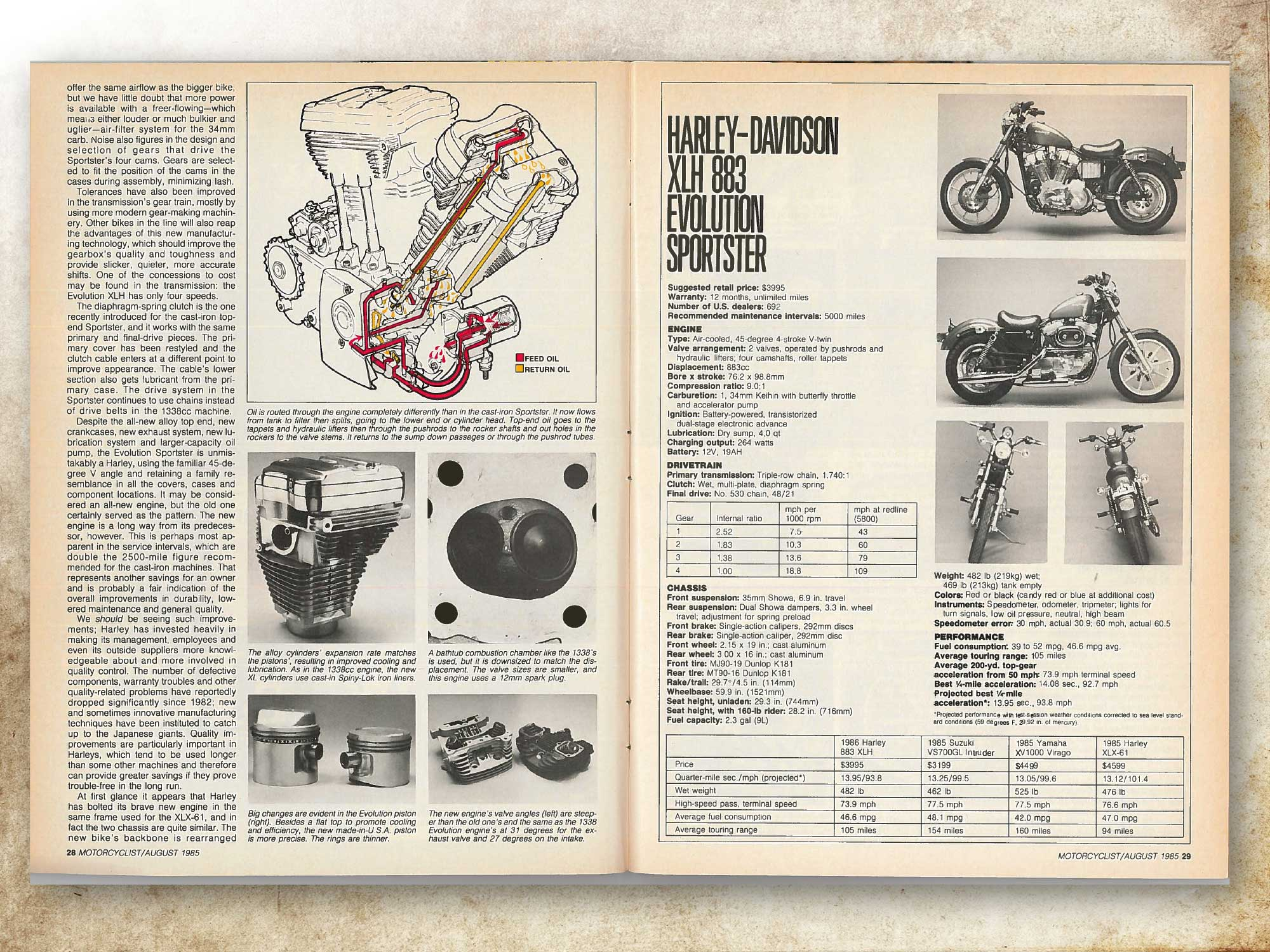 Motorcyclist Archives 1985: H-D 883 XLH Evolution Sportster