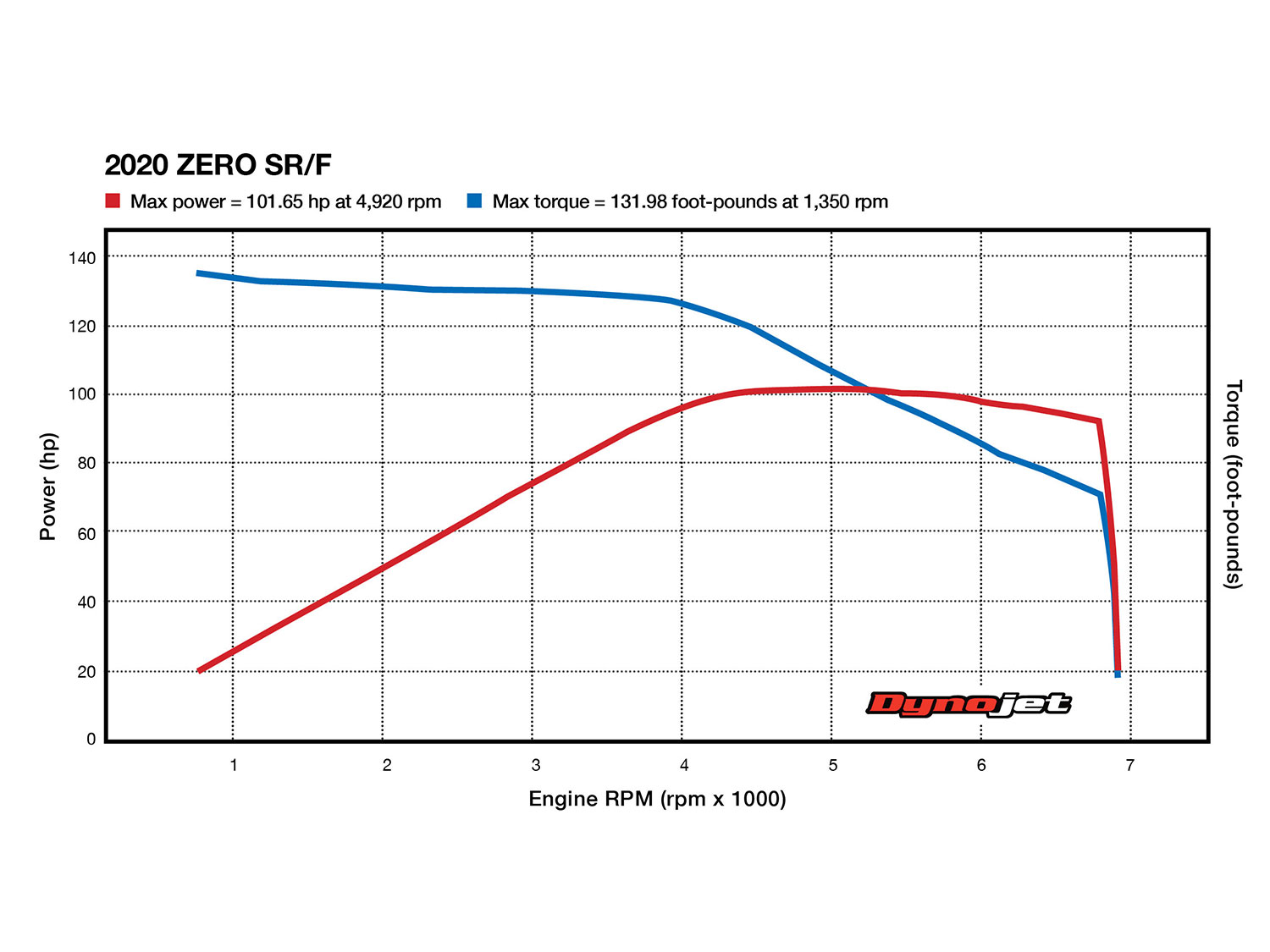 [SCHEMATICS_48YU]  Michael Dunlop Switches Manufacturers in Return to BMW for 2015 TT | Cycle  World | Zero Motorcycle Wiring Diagram |  | Cycle World