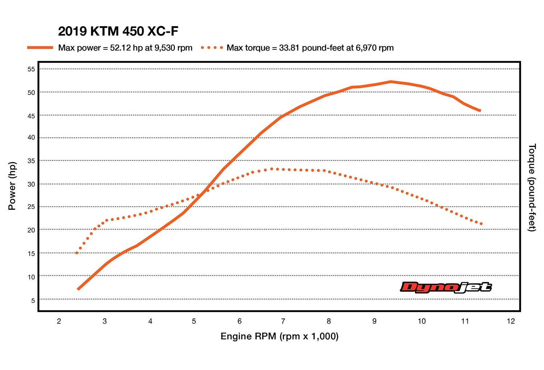 2019 KTM 450 XC-F Dyno Test   Dirt Rider