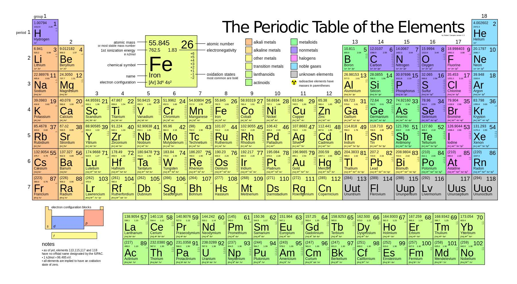 Four New Elements Added To The Periodic Table Popular Science