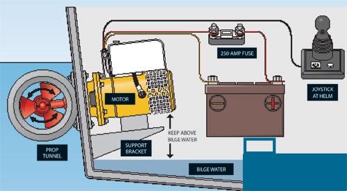 installing a stern thruster   boating magazine  boating magazine