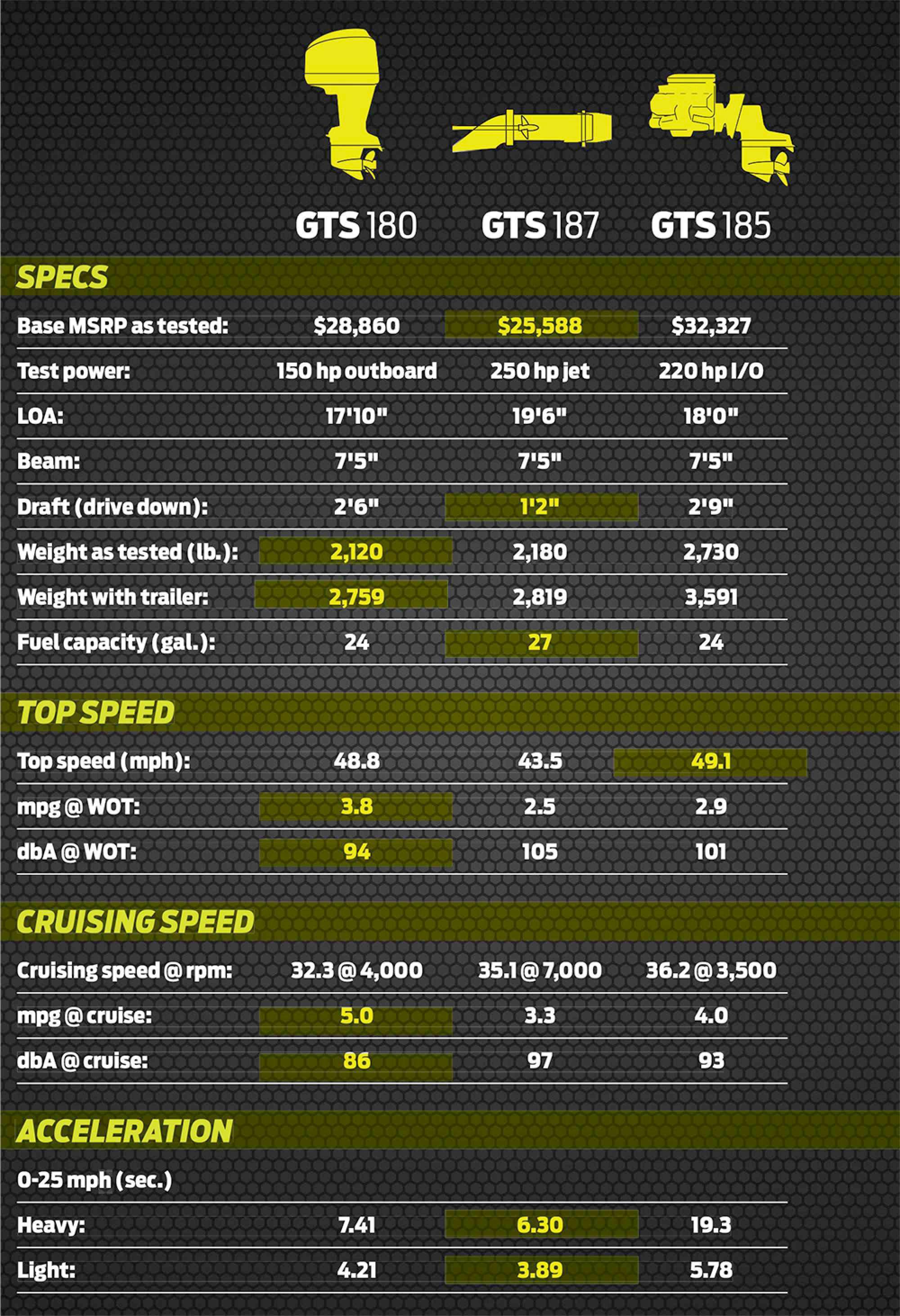 Boat Engine Comparison: Outboard vs Sterndrive vs Jet Drive