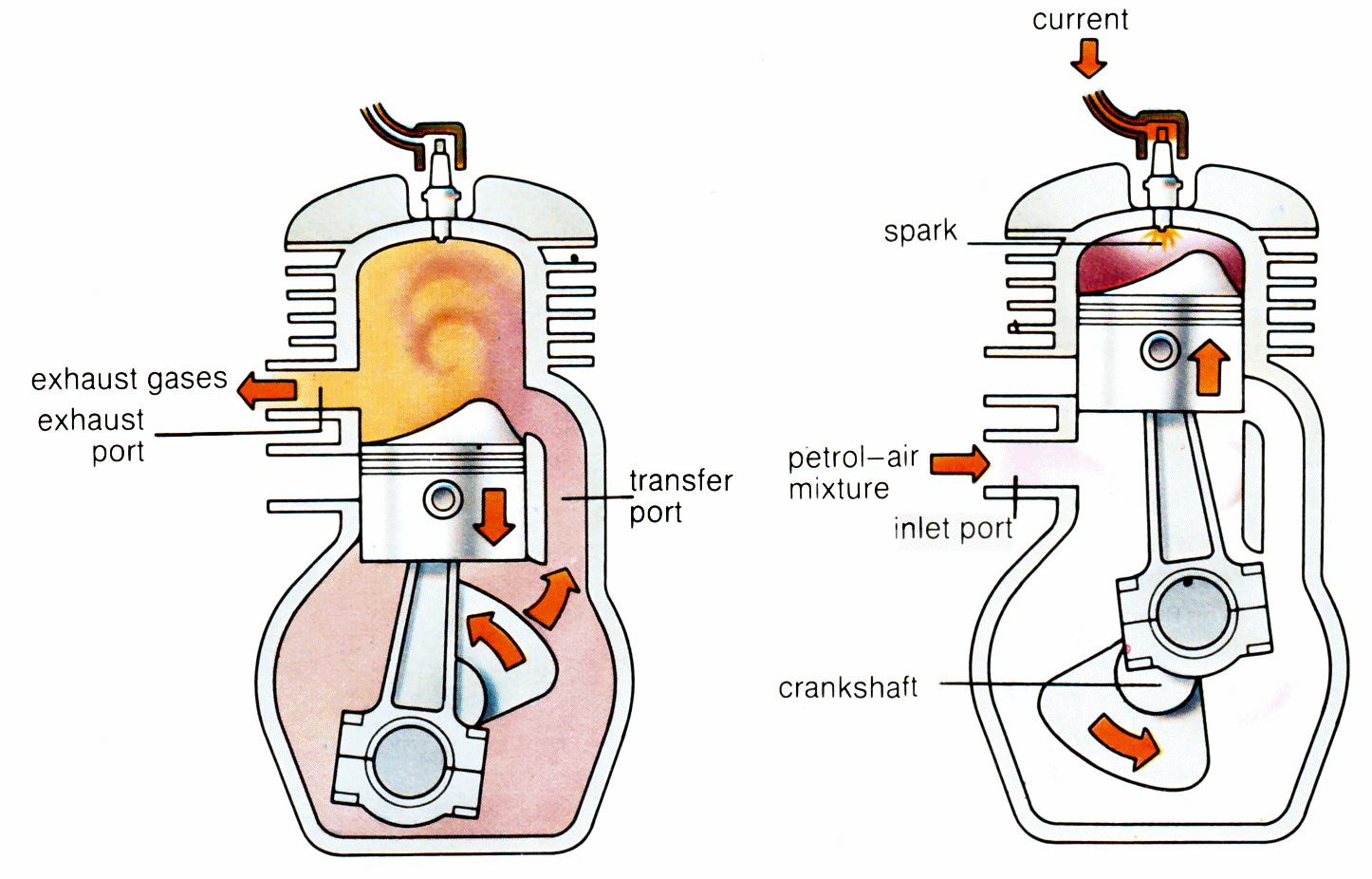how does a 2 stroke engine work cycle world two stroke engine working principle 2 stroke engine diagram label wiring