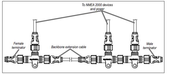 NMEA 2000, Building an NMEA 2000 Network | Salt Water Sportsman on