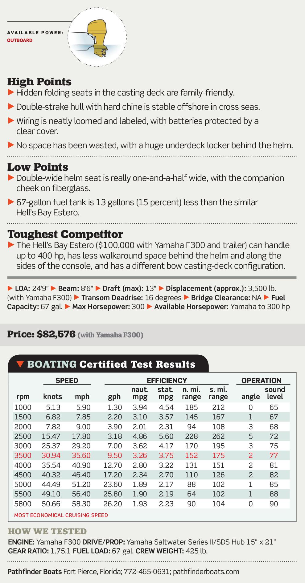 Pathfinder 2500 Hybrid | Boating Magazine