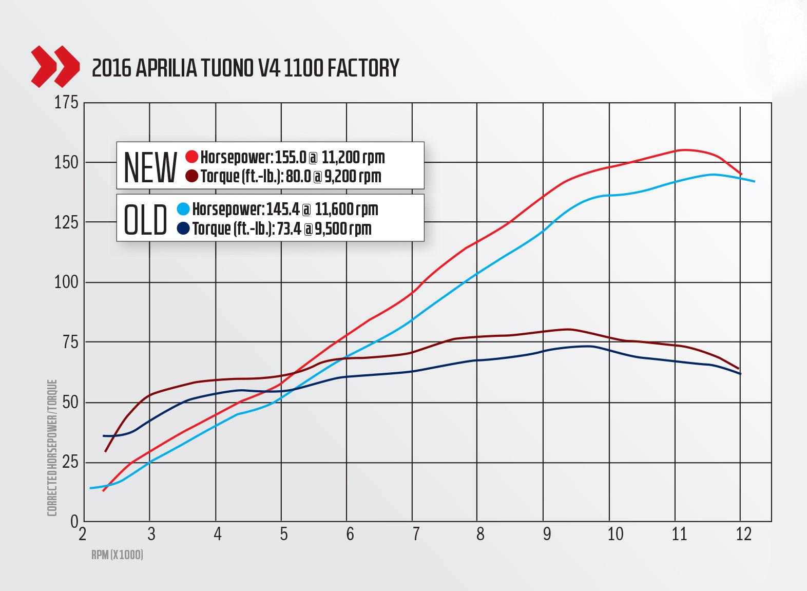 2016 Aprilia Tuono V4 1100 Factory Review Cycle World