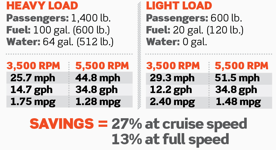 Calculating Your Boat's Power-to-Weight Ratio | Boating Magazine