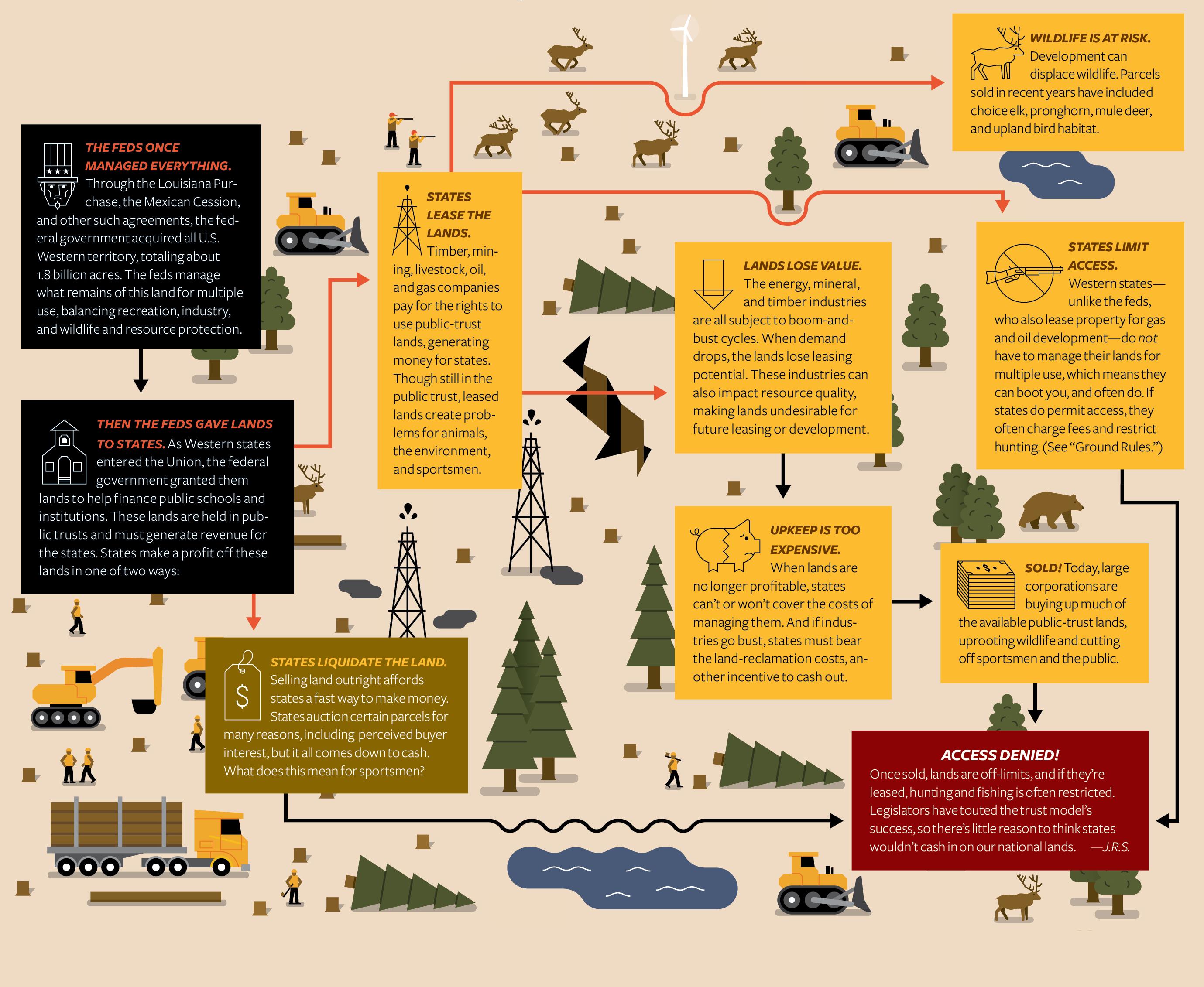The Battle Over Public Lands | Field & Stream