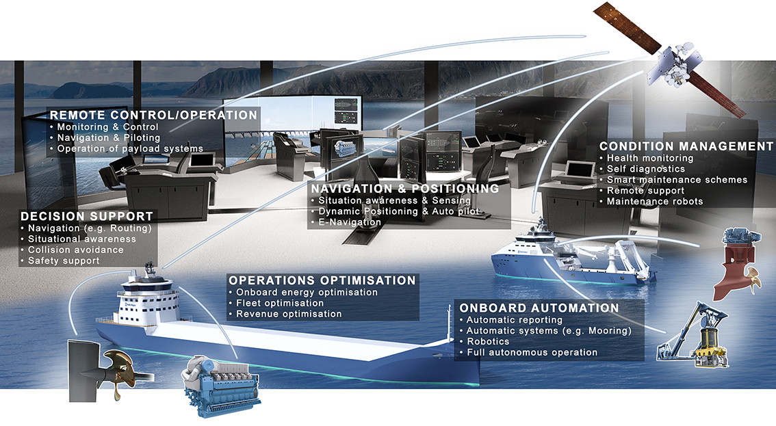 Satellite Company Joins Project To Create Unmanned Robot Ships