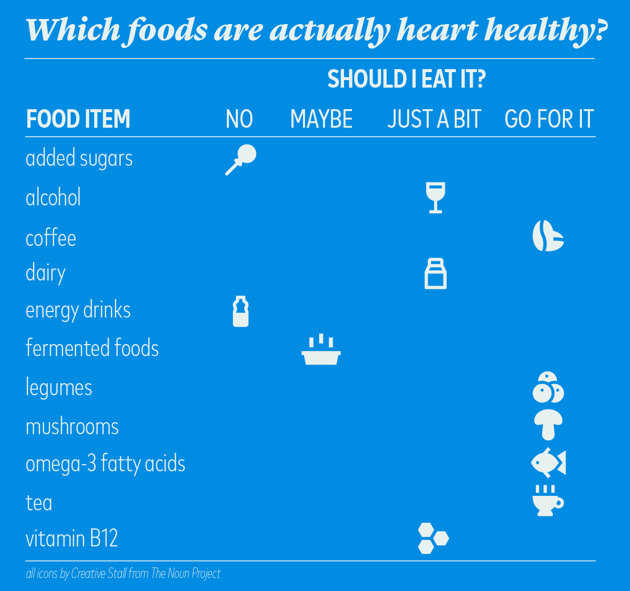 Five foods to improve your heart health—and two to absolutely avoid