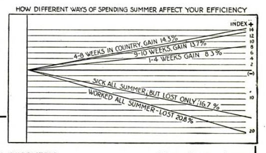 A Vintage Guide To Enjoying Your Summer Vacation